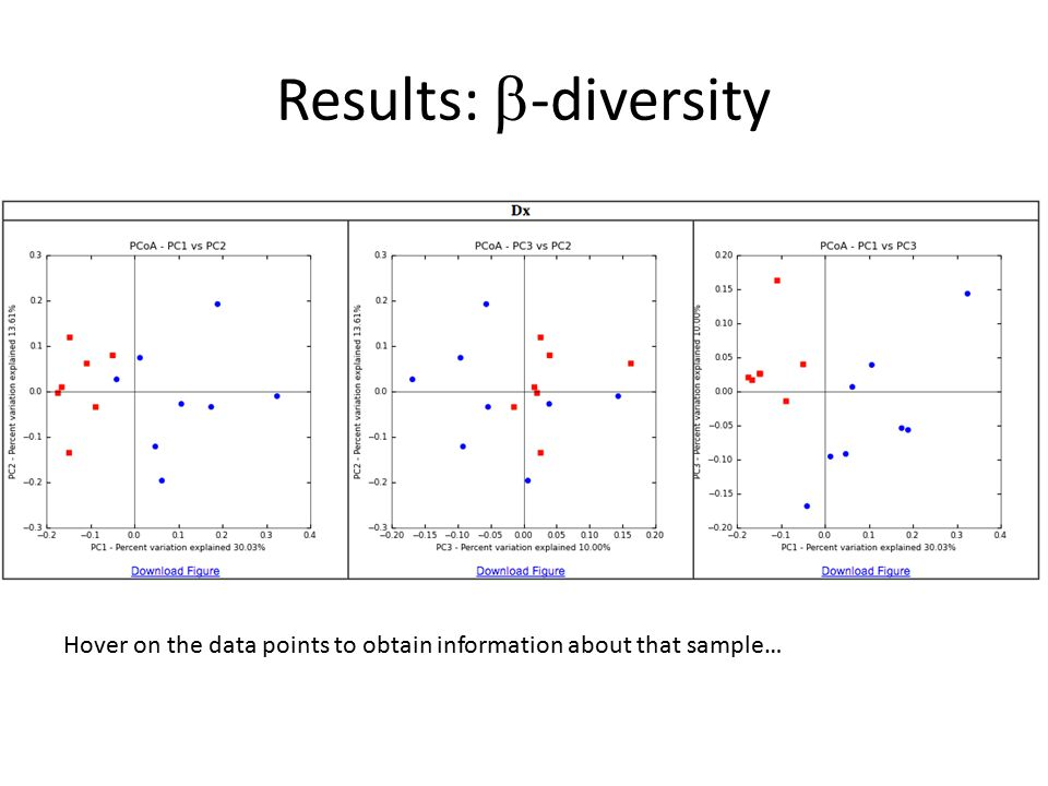 Results: b-diversity Hover on the data points to obtain information about that sample…
