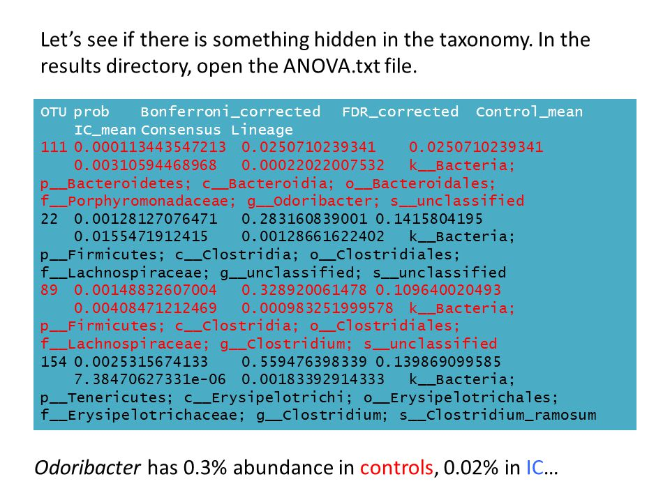 Odoribacter has 0.3% abundance in controls, 0.02% in IC…