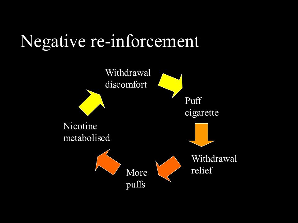 Negative re-inforcement