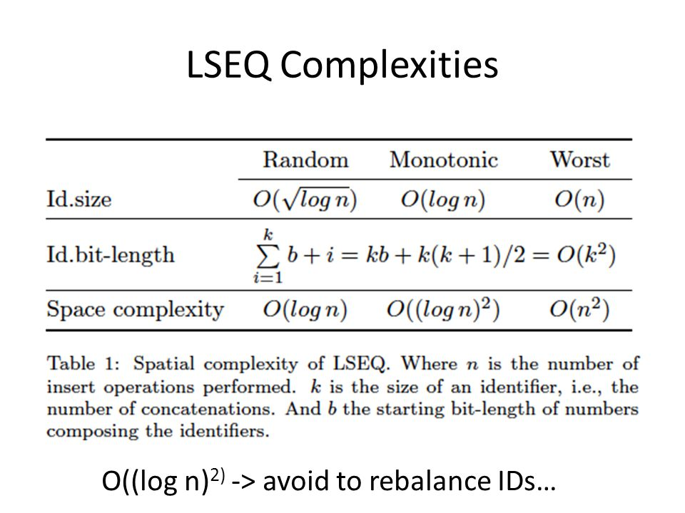 LSEQ Complexities O((log n)2) -> avoid to rebalance IDs…