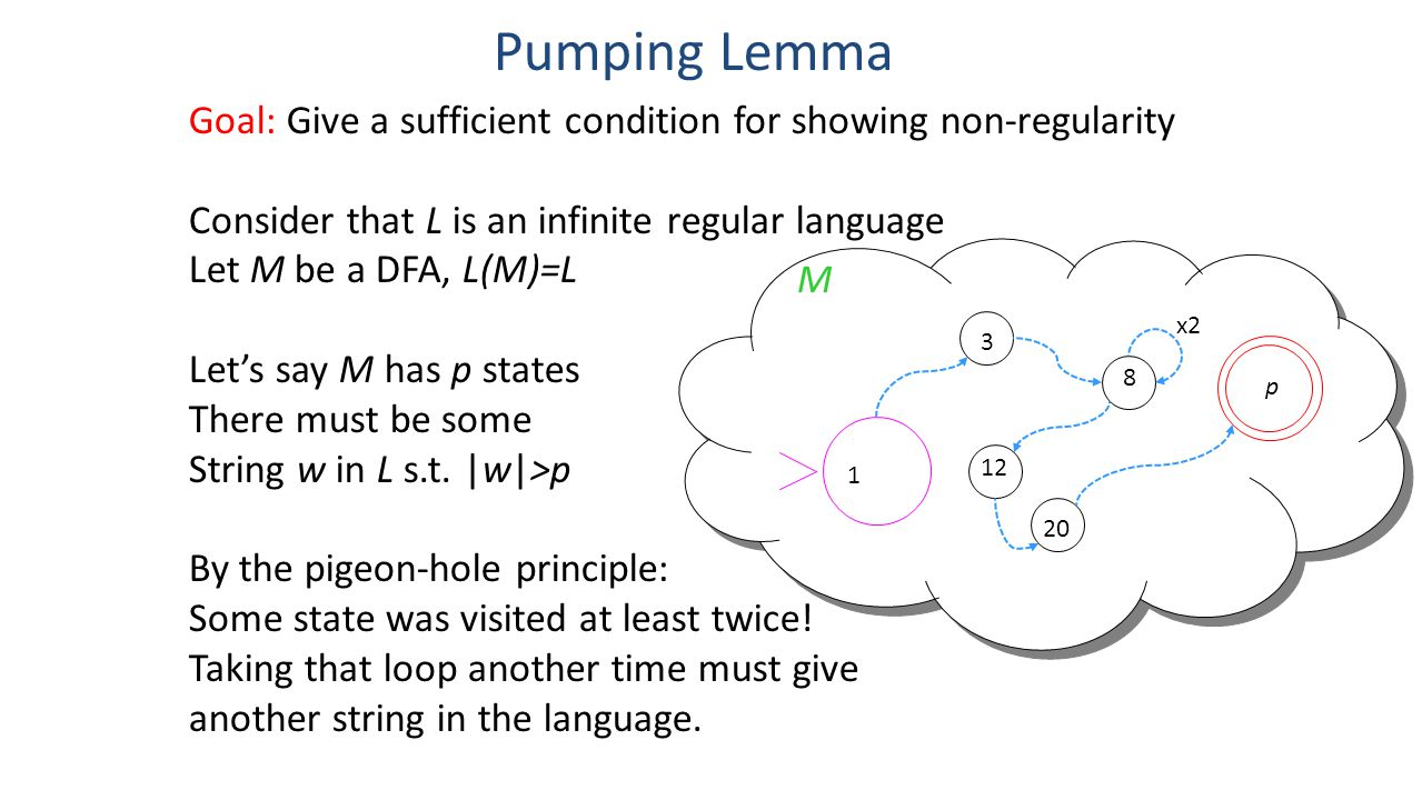 Pumping Lemma Goal: Give a sufficient condition for showing non-regularity. Consider that L is an infinite regular language.