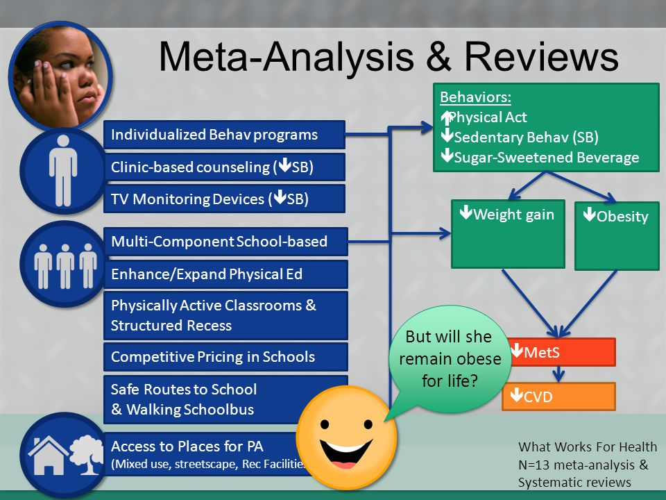 Meta-Analysis & Reviews