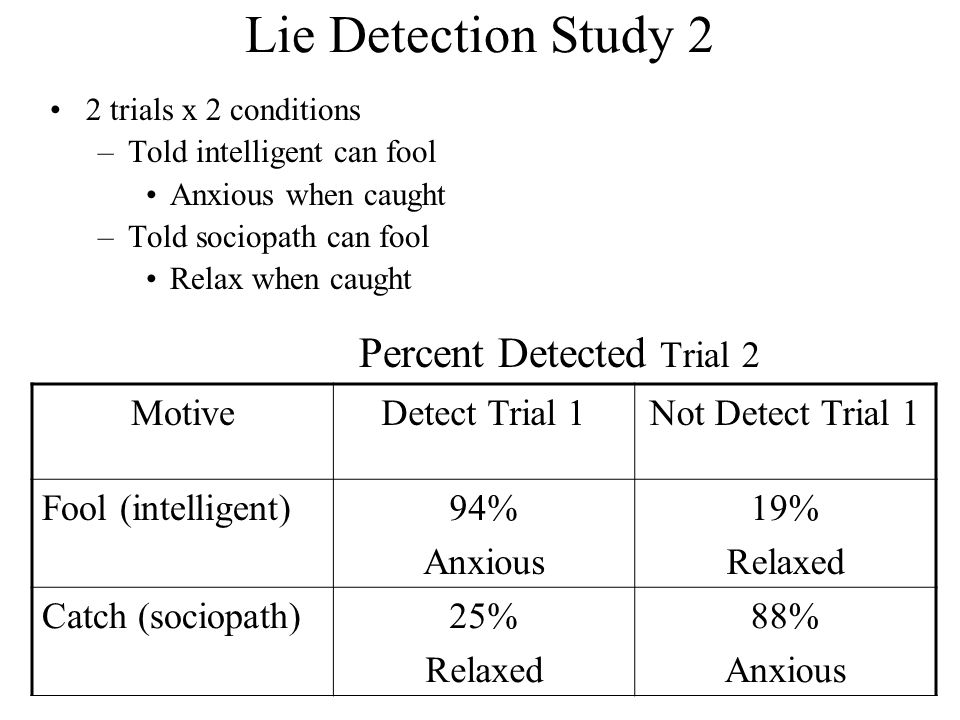 Lie Detection Study 2 Percent Detected Trial 2 Motive Detect Trial 1