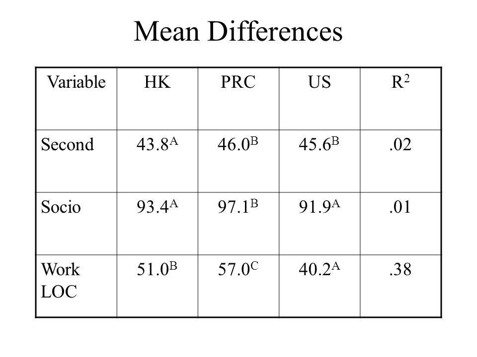 Mean Differences Variable HK PRC US R2 Second 43.8A 46.0B 45.6B .02