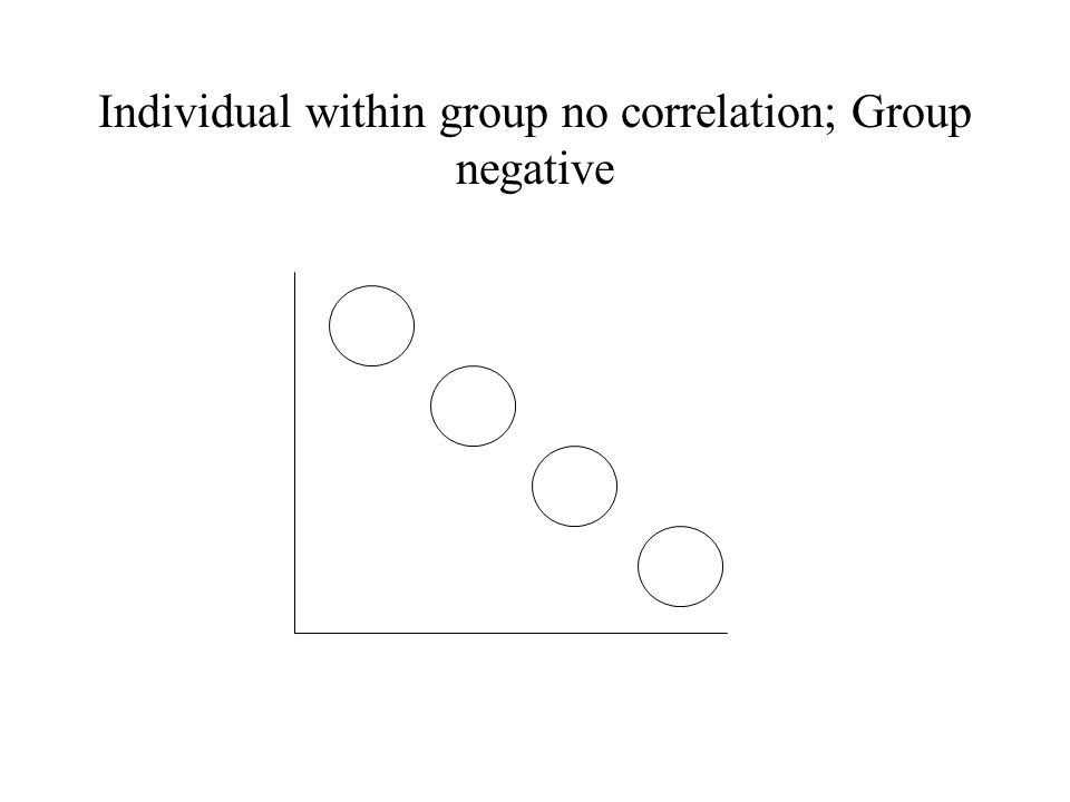 Individual within group no correlation; Group negative