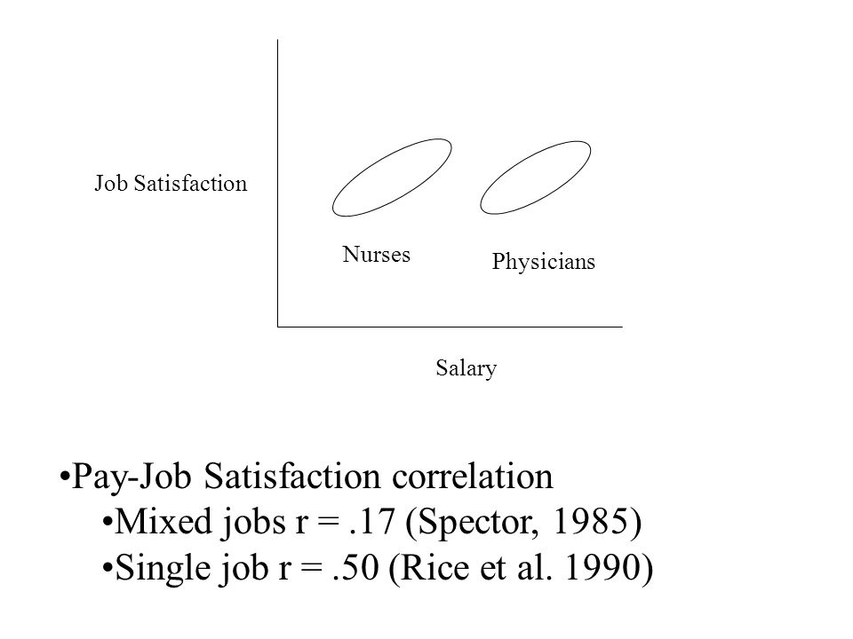 Pay-Job Satisfaction correlation Mixed jobs r = .17 (Spector, 1985)