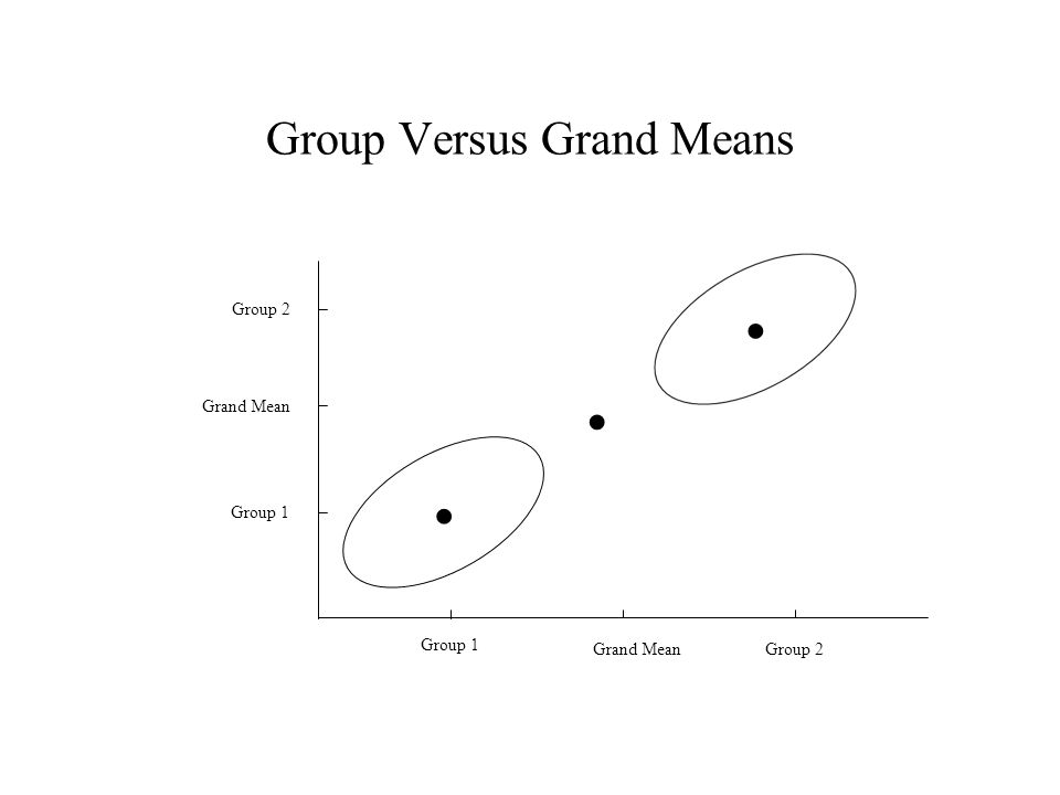 Group Versus Grand Means