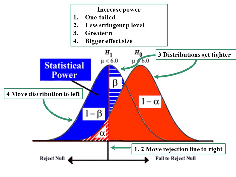 Increase power One-tailed. Less stringent p level. Greater n. Bigger effect size. 3 Distributions get tighter.