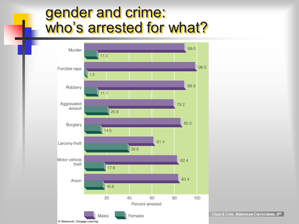 gender and crime: who's arrested for what
