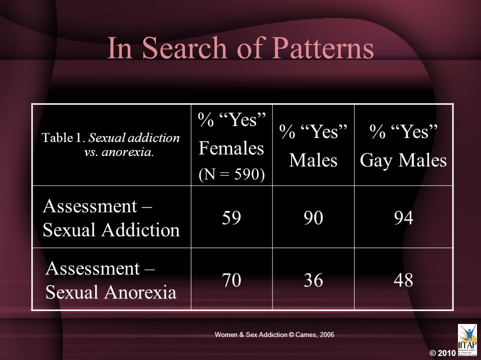In Search of Patterns % Yes Females Males Gay Males