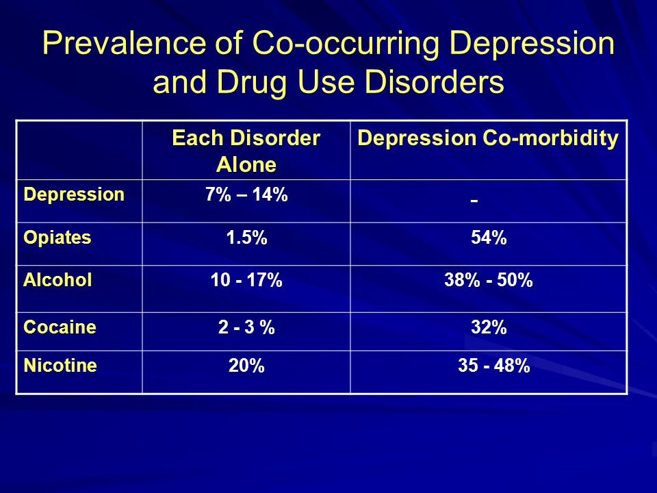 Prevalence of Co-occurring Depression and Drug Use Disorders