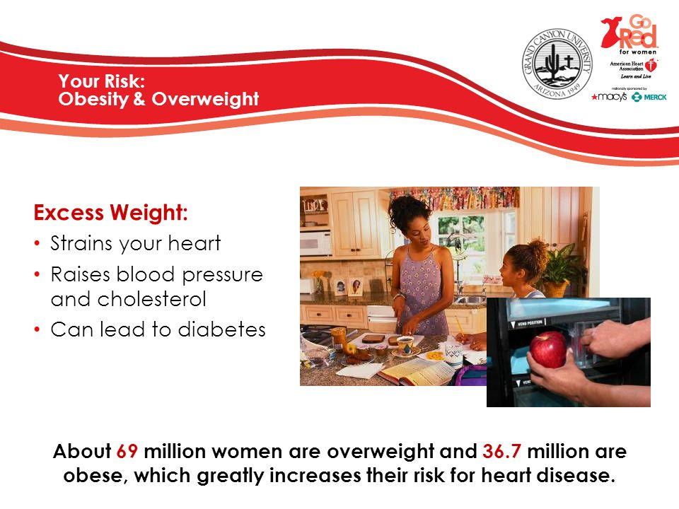Your Risk: Obesity & Overweight