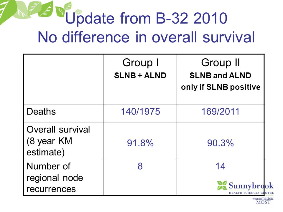 Update from B-32 2010 No difference in overall survival