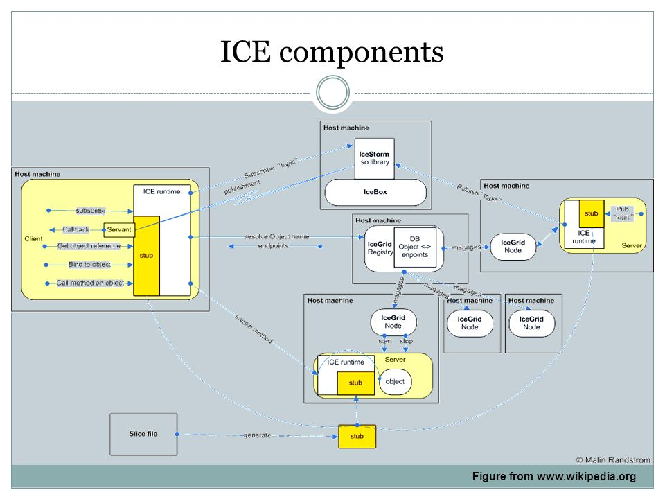 ICE components Figure from