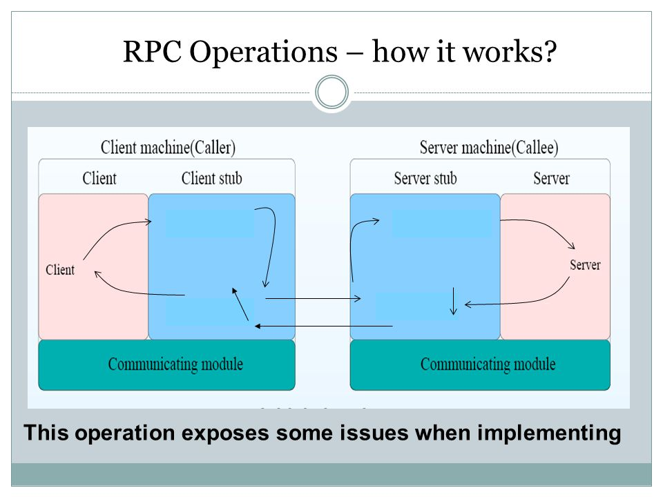RPC Operations – how it works