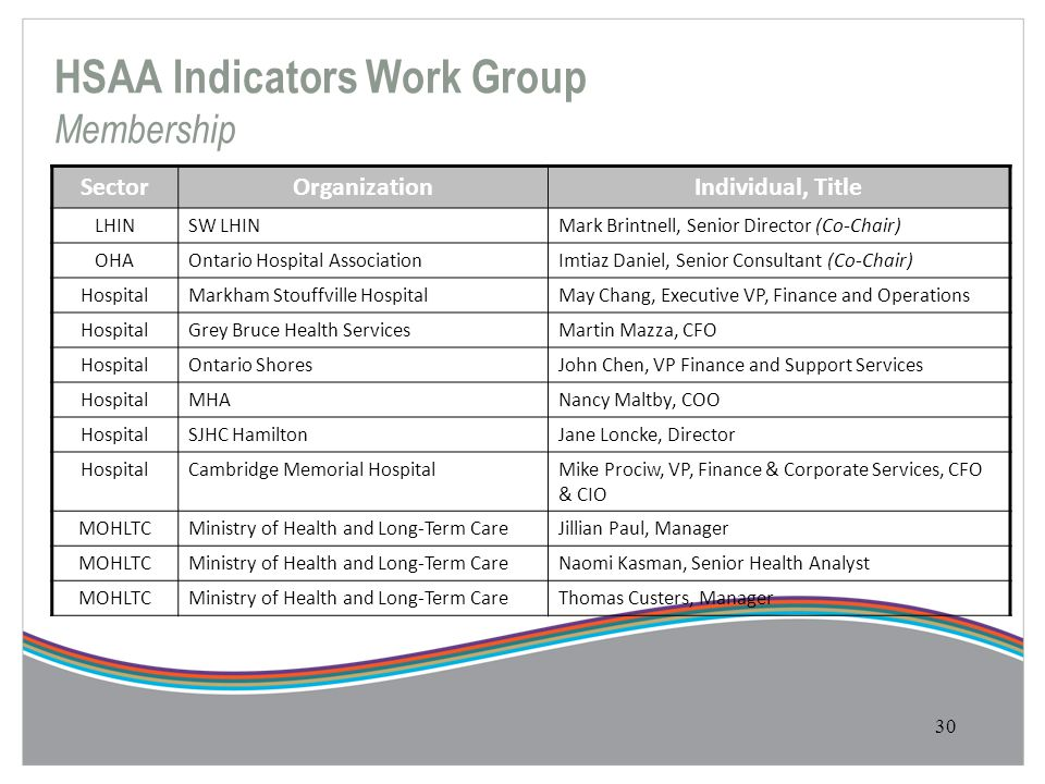 HSAA Indicators Work Group Membership