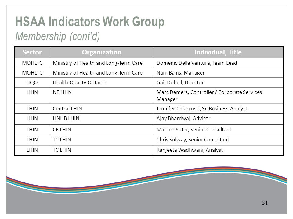 HSAA Indicators Work Group Membership (cont'd)