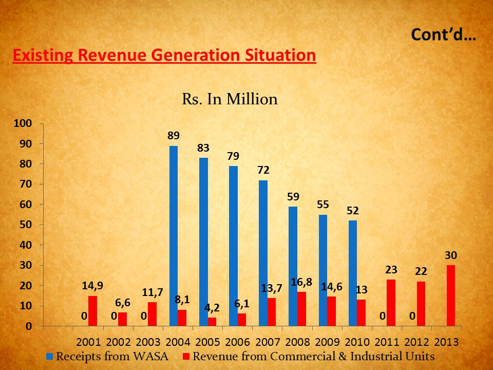 Existing Revenue Generation Situation