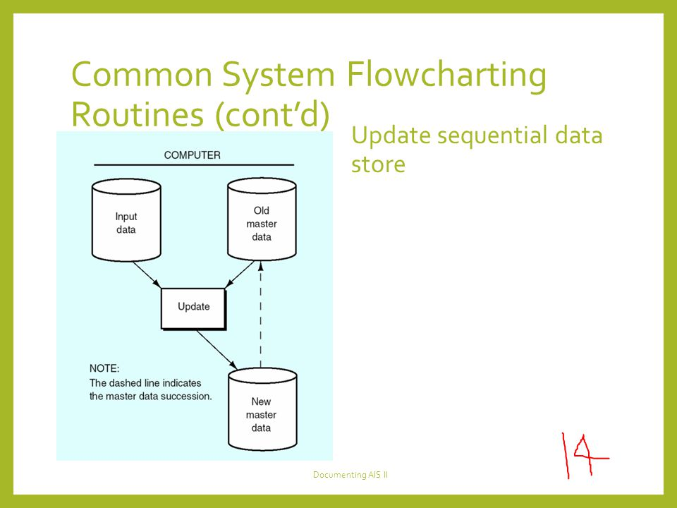 Common System Flowcharting Routines (cont'd)