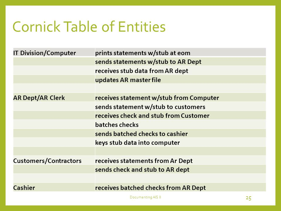 Cornick Table of Entities