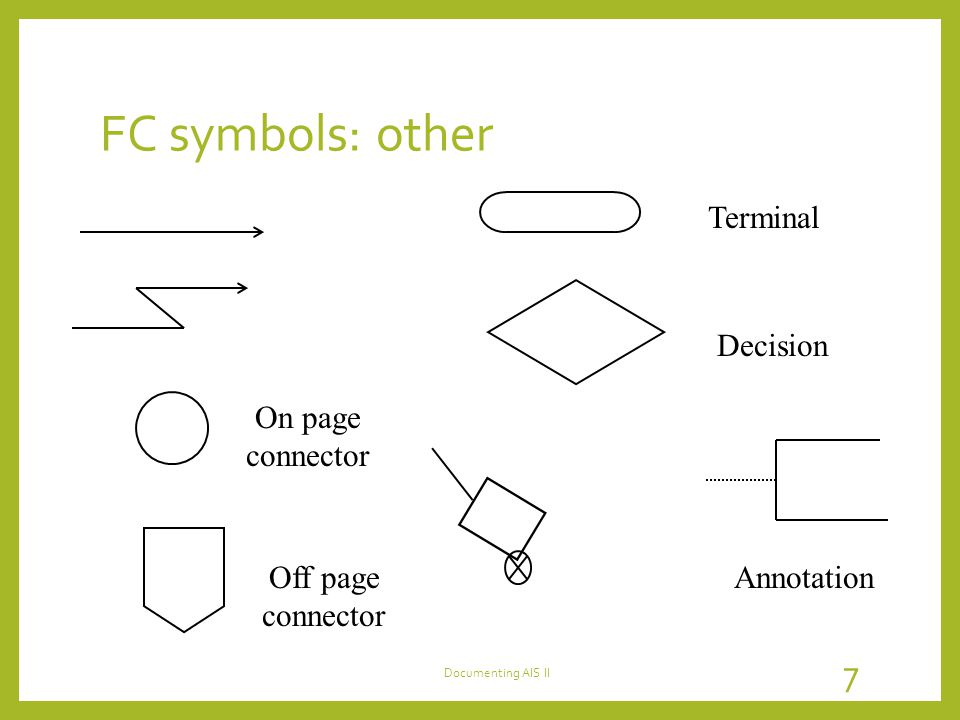 FC symbols: other Terminal Decision On page connector