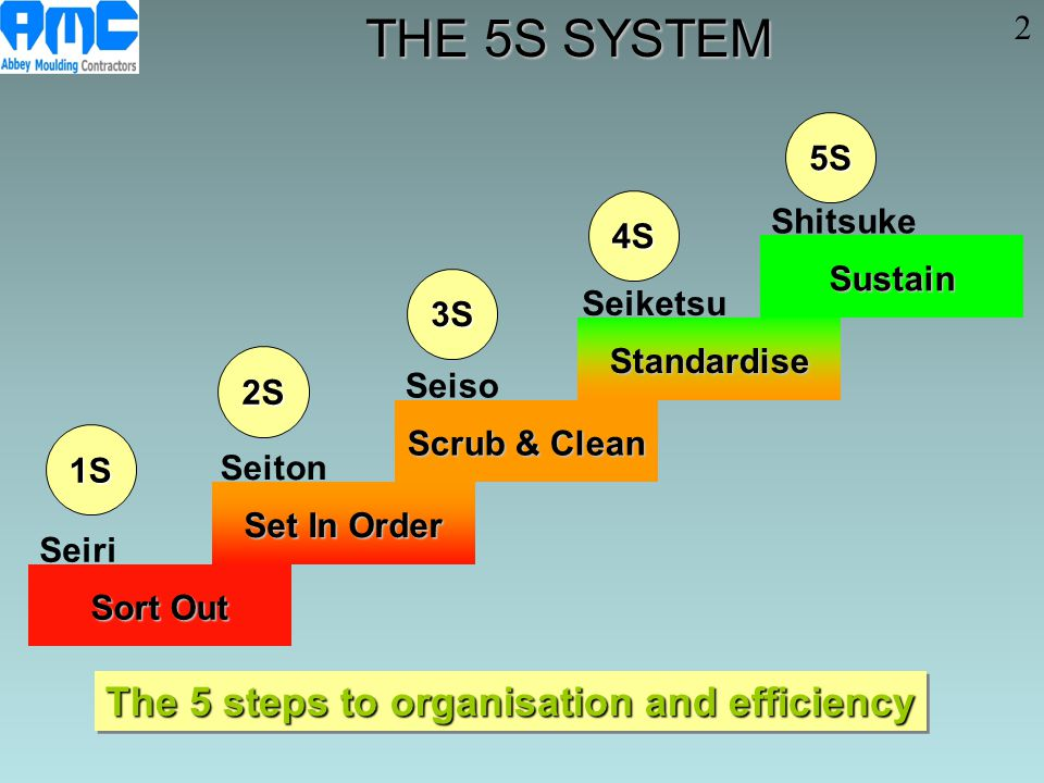 THE 5S SYSTEM The 5 steps to organisation and efficiency 2 5S Shitsuke