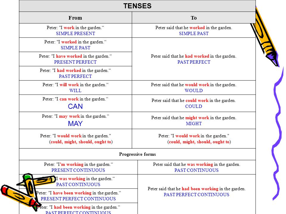 TENSES CAN MAY From To Peter: I work in the garden. SIMPLE PRESENT
