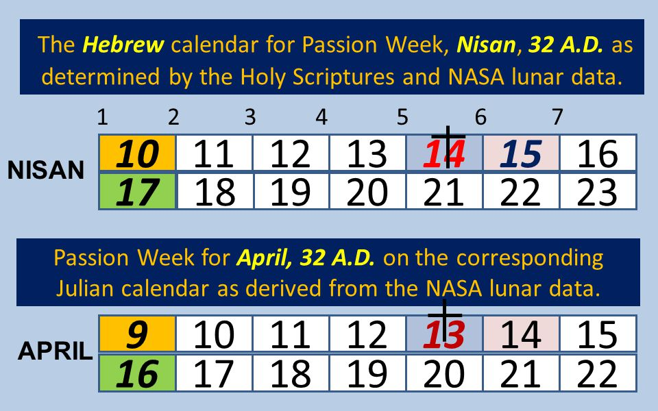 The Hebrew calendar for Passion Week, Nisan, 32 A. D
