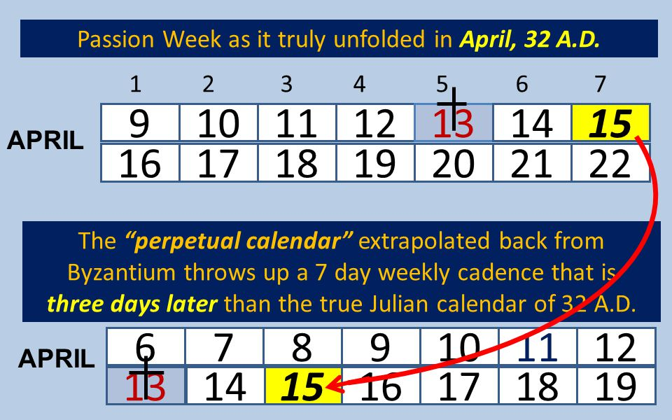 Passion Week as it truly unfolded in April, 32 A.D.