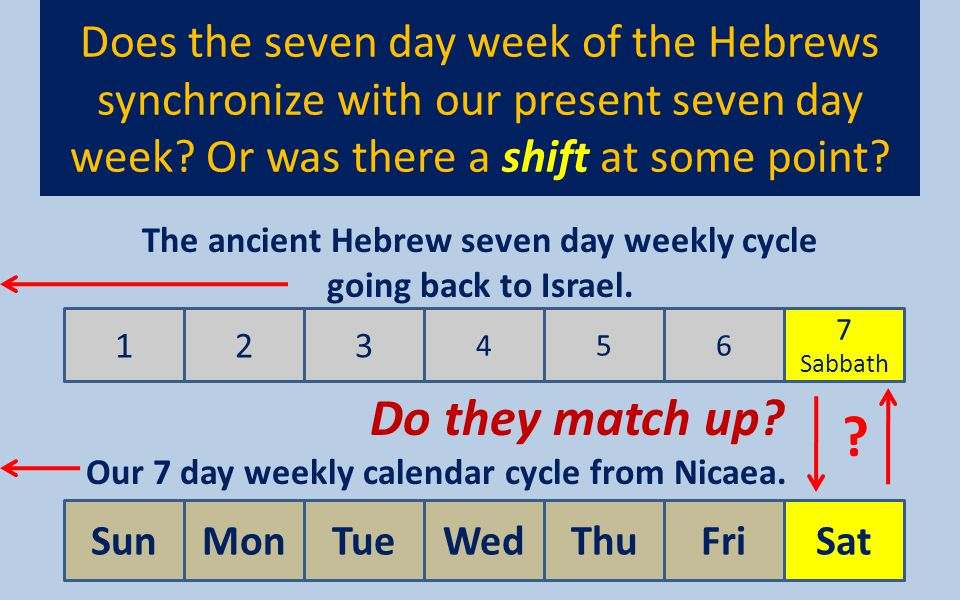 Does the seven day week of the Hebrews synchronize with our present seven day week Or was there a shift at some point