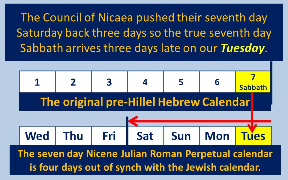 The original pre-Hillel Hebrew Calendar Wed Thu Fri Sat Sun Mon Tues