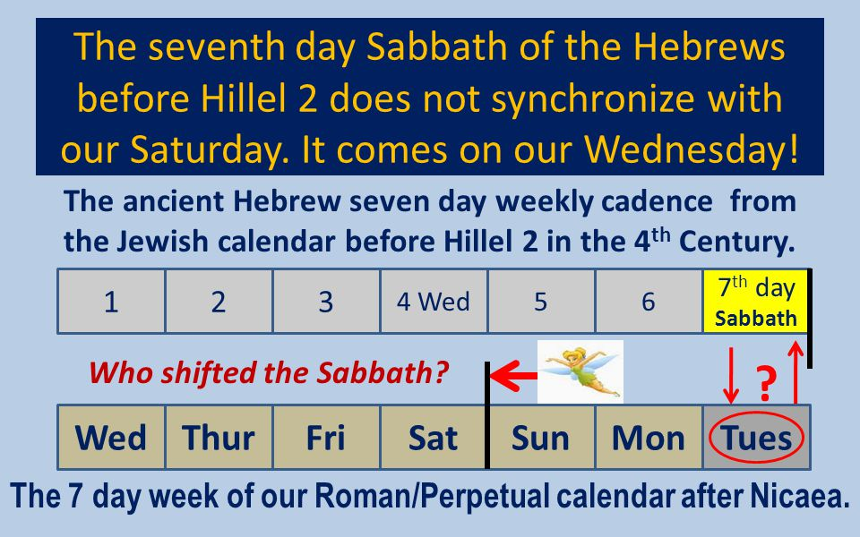 The 7 day week of our Roman/Perpetual calendar after Nicaea.