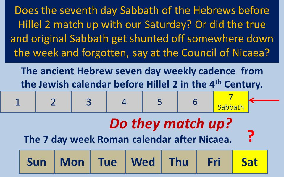 The 7 day week Roman calendar after Nicaea.