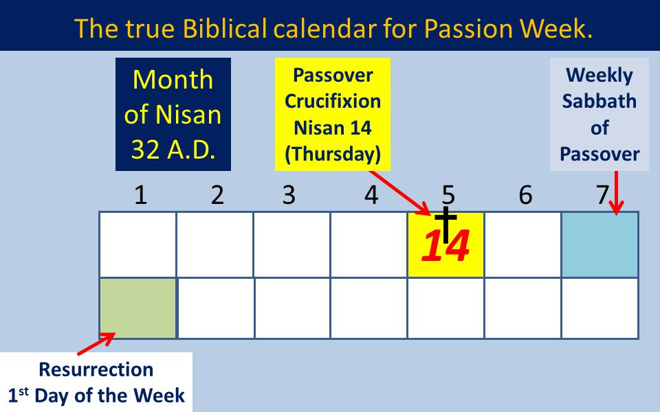 The true Biblical calendar for Passion Week.