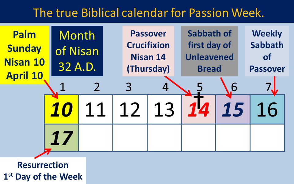 Remembering the Sabbath Day Is the Hebrew Sabbath really our