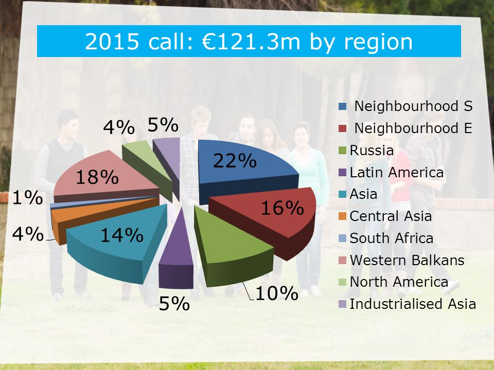 2015 call: €121.3m by region European Neighbourhood Instrument = ENI
