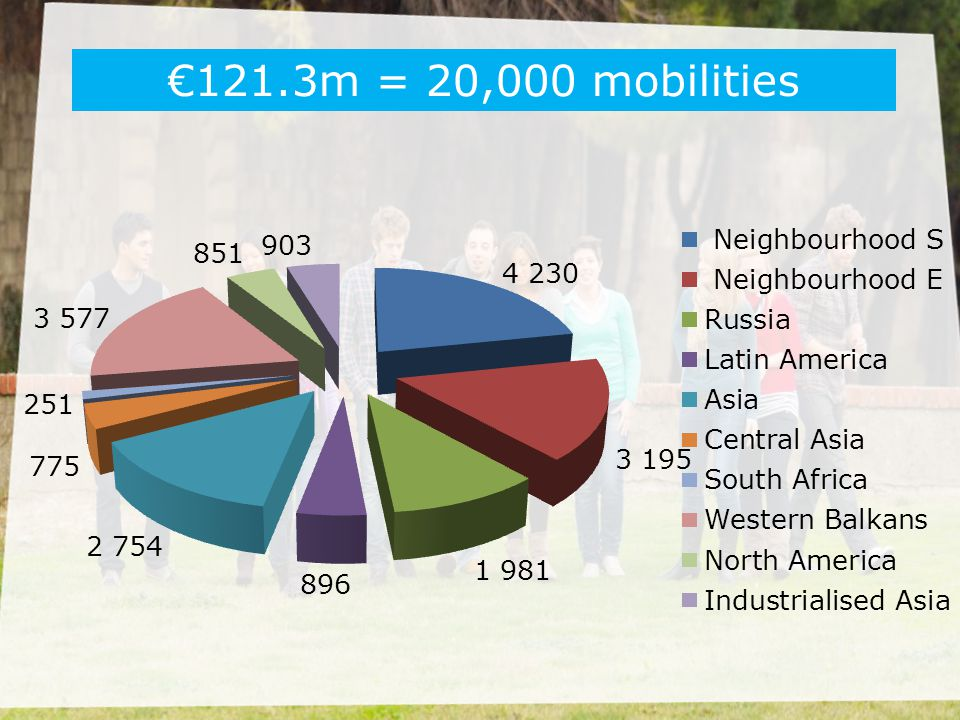 €121.3m = 20,000 mobilities 20,000 mobbilities divided by the 33 National Agencies.