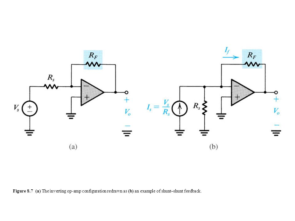 sedr42021_0807a.jpg Figure 8.7 (a) The inverting op-amp configuration redrawn as (b) an example of shunt–shunt feedback.