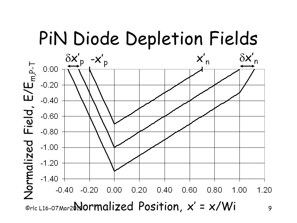 PiN Diode Depletion Fields