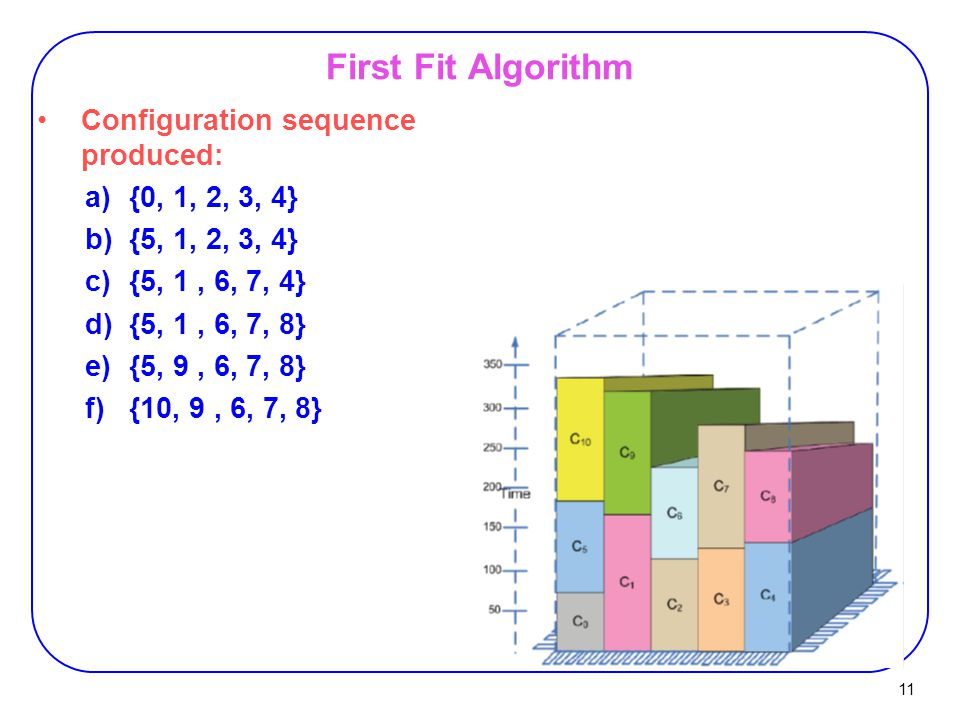 First Fit Algorithm Configuration sequence produced: {0, 1, 2, 3, 4}