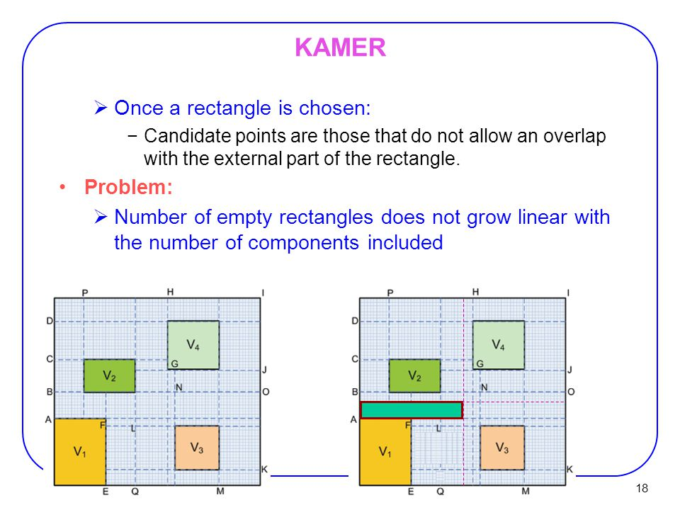 KAMER Once a rectangle is chosen: Problem: