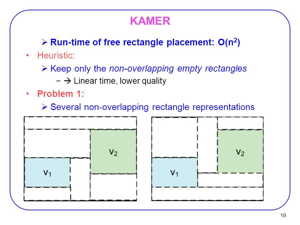 KAMER Run-time of free rectangle placement: O(n2) Heuristic:
