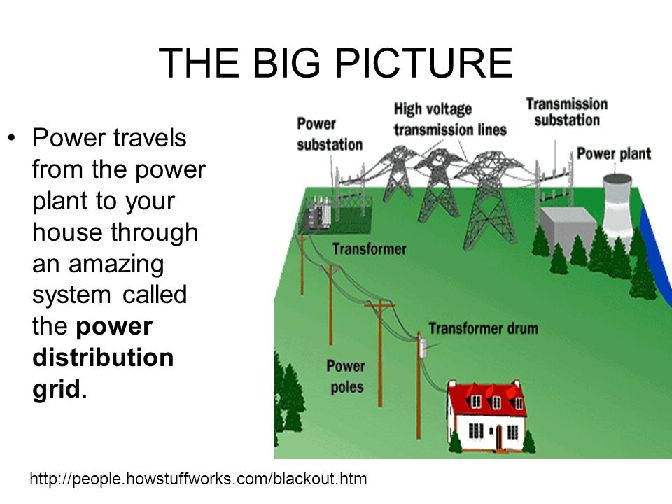 into the grid a study of the power grid ppt video online download rh slideplayer com