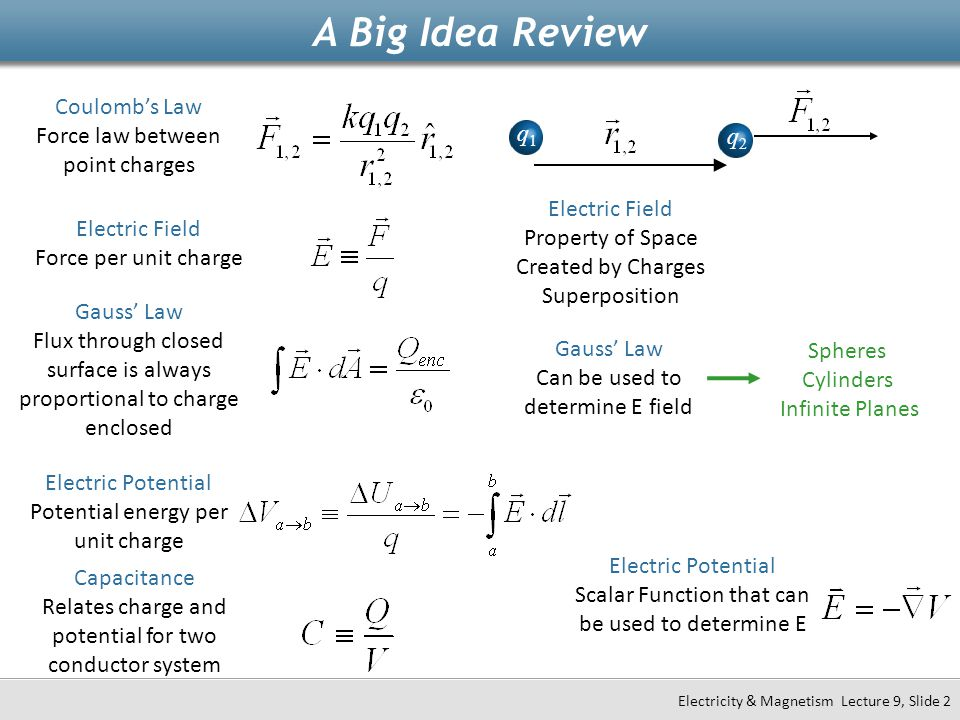 A Big Idea Review Coulomb's Law Force law between point charges q1 q2