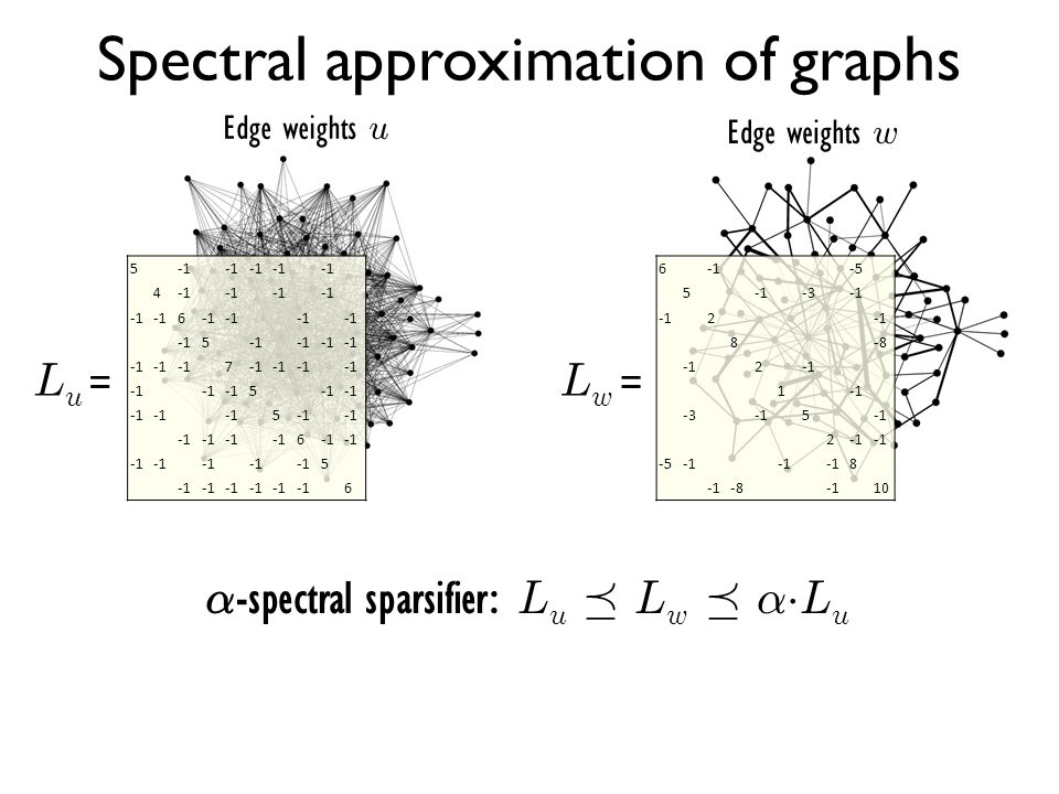 Spectral approximation of graphs