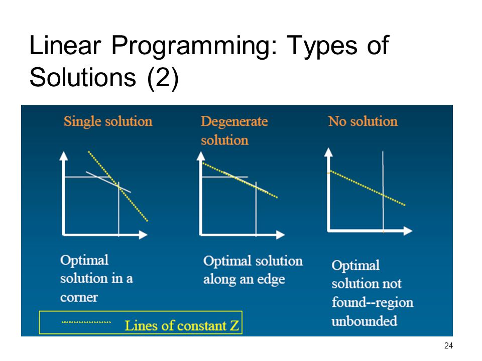 Linear Programming: Types of Solutions (2)