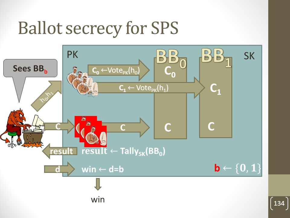 BB1 BB0 Ballot secrecy for SPS C0 C1 C PK SK b ←{𝟎,𝟏} Sees BBb C C