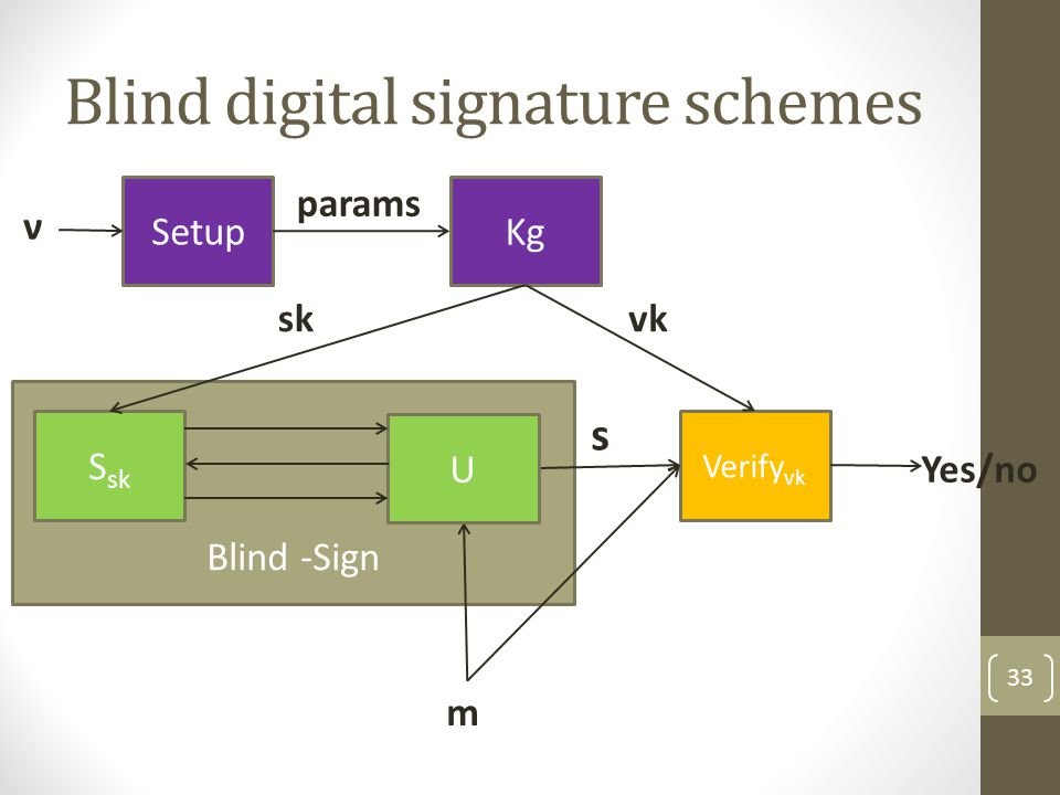 Blind digital signature schemes