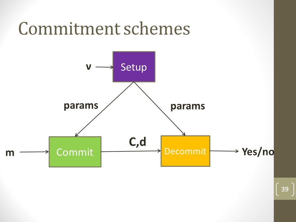Commitment schemes Setup ν params params C,d Commit Decommit m Yes/no