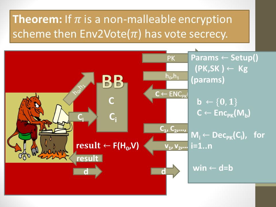 Theorem: If 𝜋 is a non-malleable encryption scheme then Env2Vote(𝜋) has vote secrecy.